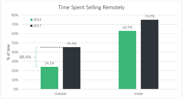 Time spent selling remotely